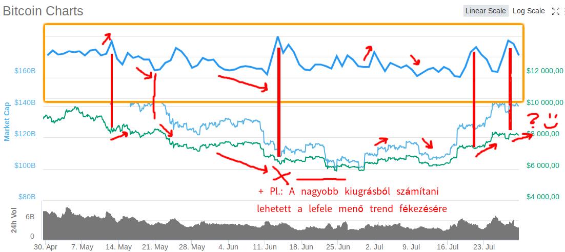 kriptovaluta trend árfolyam előrejelzés google trends