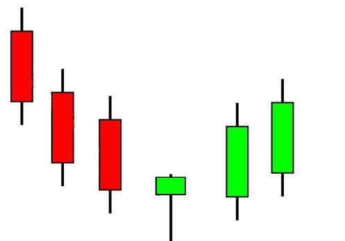 megfordítási minták bináris opciók)