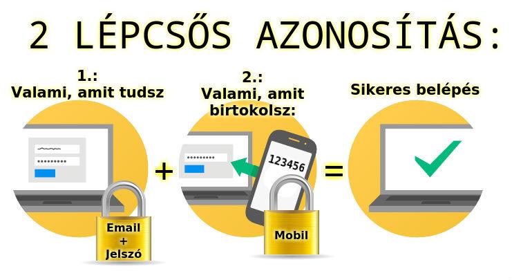 2 lépcsős dupla faktorú biztonsággal rendelkező internetes multi kriptovaluta pénztárca