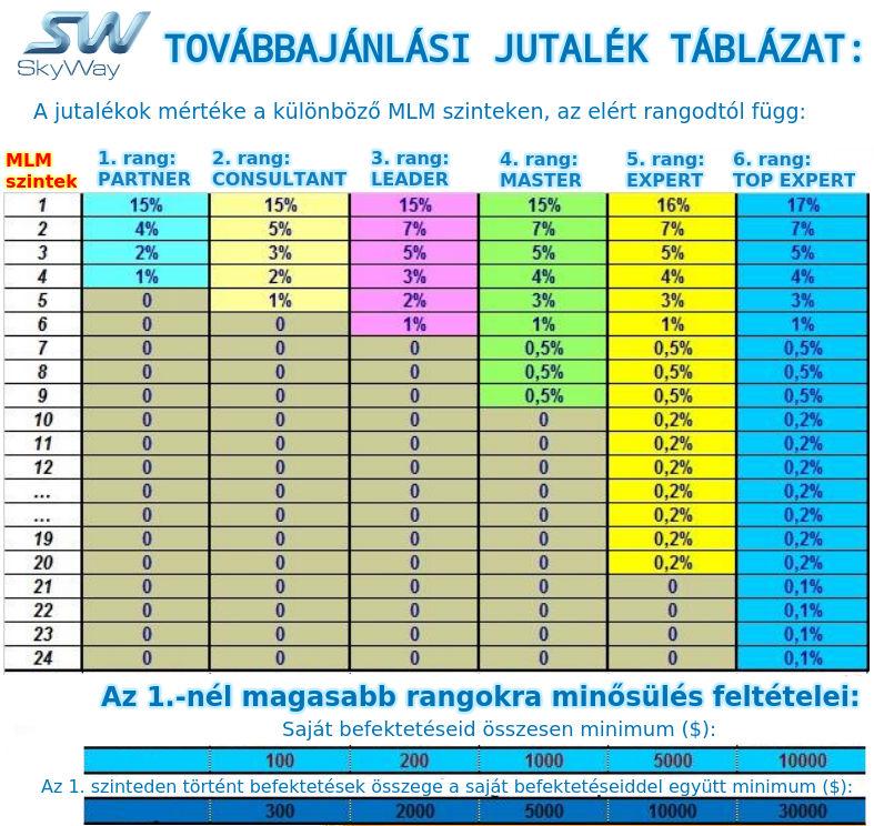 SkyWay függővasút húrvasút drótvasút jutaléktáblázat