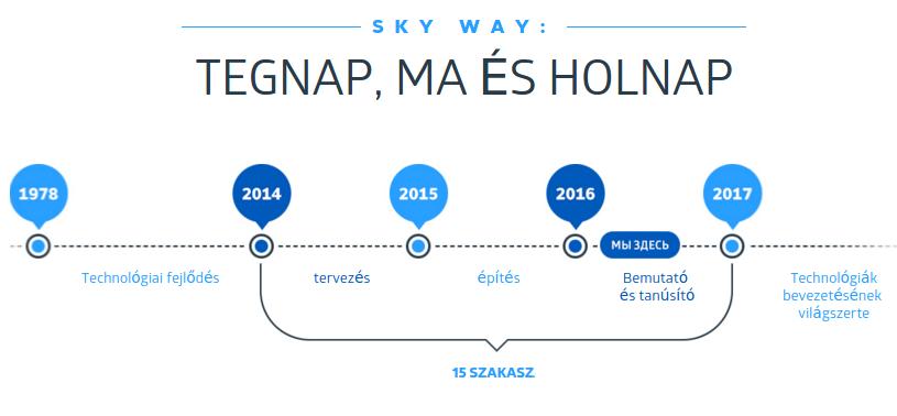 skyway online befektetés magyarul