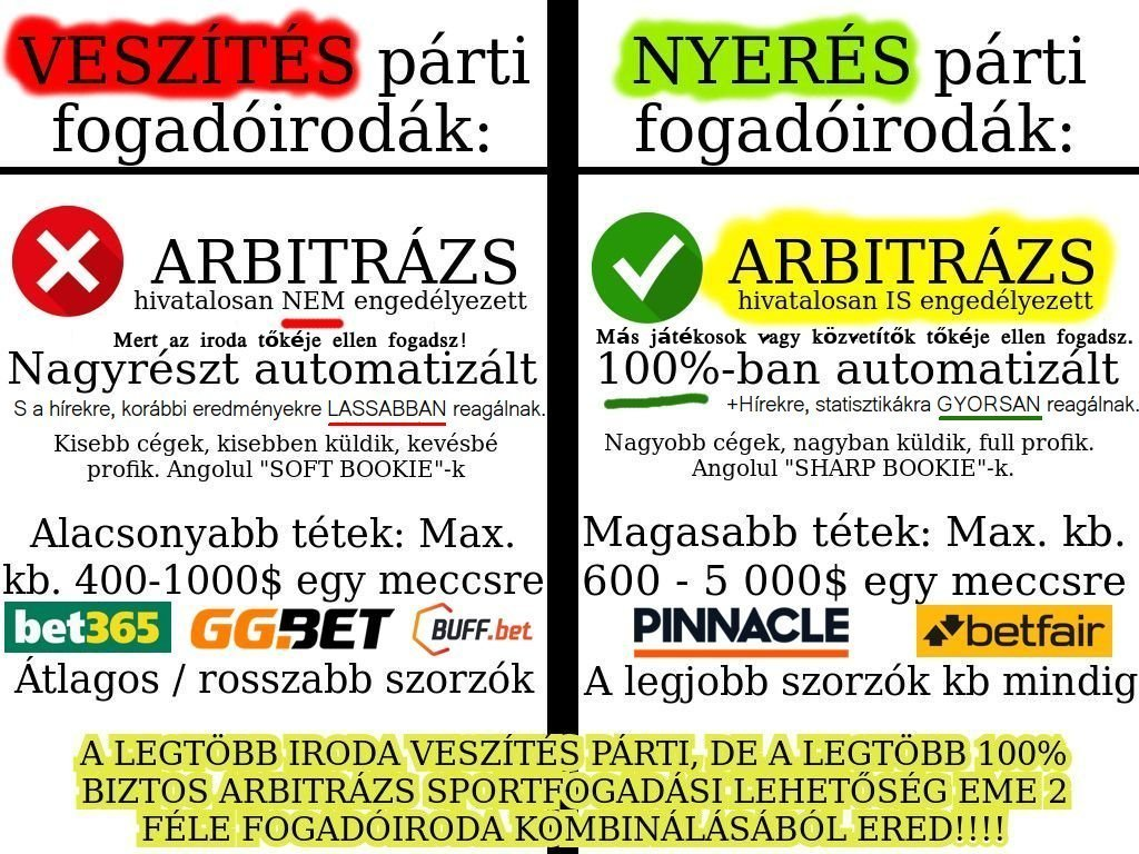 Arbitrázs sportfogadás tippek arbitrage sportfogadási módszerek, cégek, oldalak listája