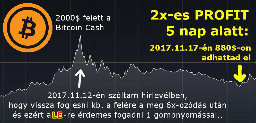 Kriptovaluta befektetési tippek kezdőknek